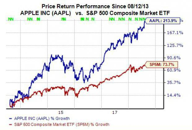Apple (AAPL) Stock Remains A Buy Even At New High