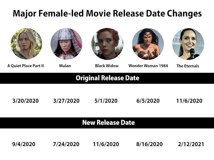 """A look at five of the major female-led releases for 2020 shows that they won't even be coming out in the order they were originally intended. """"A Quiet Place Part II"""" was supposed to debut ahead of """"Mulan."""" """"Wonder Woman 1984"""" will now premiere before """"Black Widow."""""""
