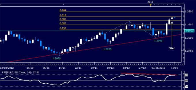 Forex_Analysis_EURUSD_Classic_Technical_Report_01.15.2013_body_Picture_1.png, Forex Analysis: EUR/USD Classic Technical Report 01.15.2013