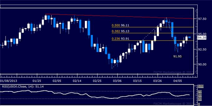 Forex_Dollar_Stalls_at_Resistance_as_SP_500_Accelerates_Higher_Anew_body_Picture_8.png, Dollar Stalls at Resistance as S&P 500 Accelerates Higher Anew