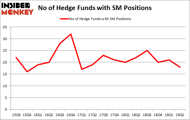 No of Hedge Funds with SM Positions