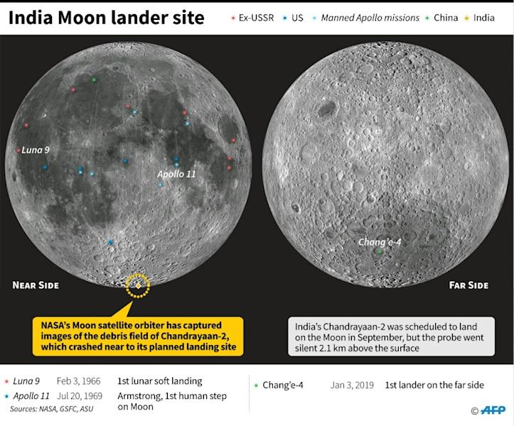 Landing sites for probes and crewed missions on the Moon, including the planned landing point of Indian lunar lander Chandrayaan 2 Vikram, which crashed in September. (AFP Photo/Sabrina BLANCHARD)