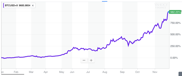 Bitcoin prices have gone bananas this year. (Source: Yahoo Finance)