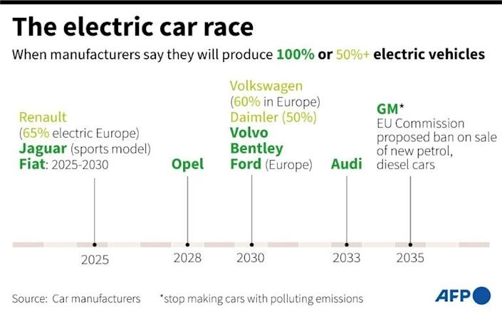 Timeline showing the dates for electric car production by major car manufacturers