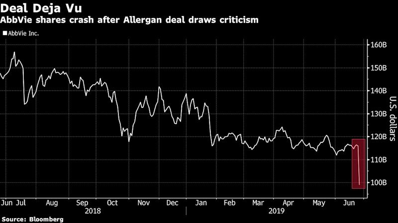 """(Bloomberg) -- AbbVie Inc.'s 15% drop after announcing a deal to pay $63 billion for Botox maker Allergan Plc may bring on deja vu for some investors who are still feeling the burn from the drugmaker's last deal blowup.While the purchase would provide a band-aid of sorts for beaten-down AbbVie, investors can't help but remember how the company's purchase of Stemcentrx Inc. for $5.8 billion went up in flames. That deal, and its subsequent write off in January after drug-development stumbles, drew criticism from Wall Street analysts and ramped up pressure on management.Fast forward to Tuesday, where AbbVie's intraday move wiped out as much as $18.4 billion in market value, more than the value ascribed to all but nine companies in the closely-watched Nasdaq Biotech Index. """"Financial engineering doesn't make a more attractive pipeline,"""" SVB Leerink analyst Geoff Porges wrote in a research note.Other analysts say the Allergan deal looks more like a cosmetic fix than a long-term solution. """"Two turkeys don't make an eagle,"""" Piper Jaffray analyst Christopher Raymond said.To contact the reporter on this story: Bailey Lipschultz in New York at blipschultz@bloomberg.netTo contact the editors responsible for this story: Catherine Larkin at clarkin4@bloomberg.net, Scott SchnipperFor more articles like this, please visit us at bloomberg.com©2019 Bloomberg L.P."""