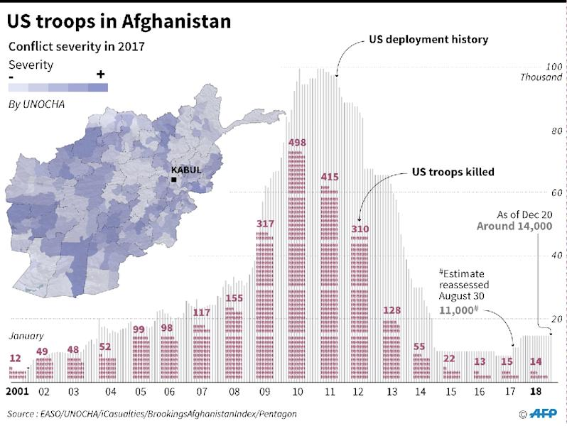 US troops deployment and death toll in Afghanistan since 2001. (AFP Photo/Gal ROMA)