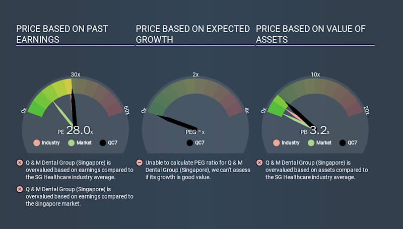 SGX:QC7 Price Estimation Relative to Market, January 25th 2020