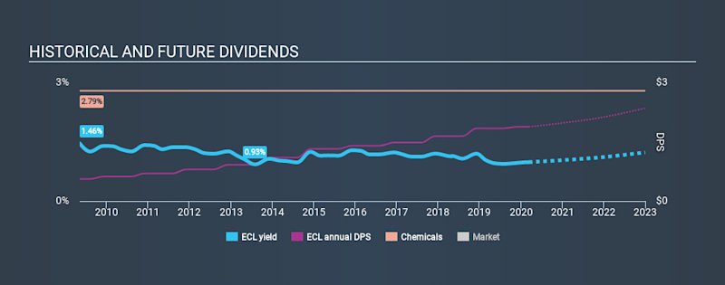 NYSE:ECL Historical Dividend Yield, March 11th 2020
