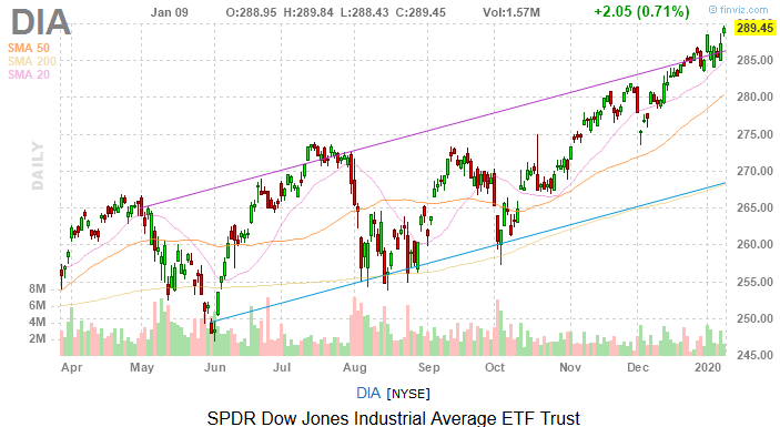 Dow Jones Today: Middle East Calm Proves Meaningful for Stocks