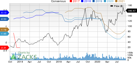 Roku, Inc. Price and Consensus