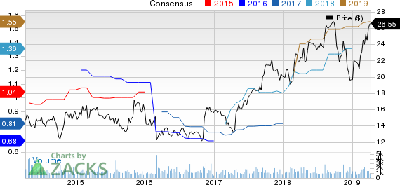 Federal Signal Corporation Price and Consensus