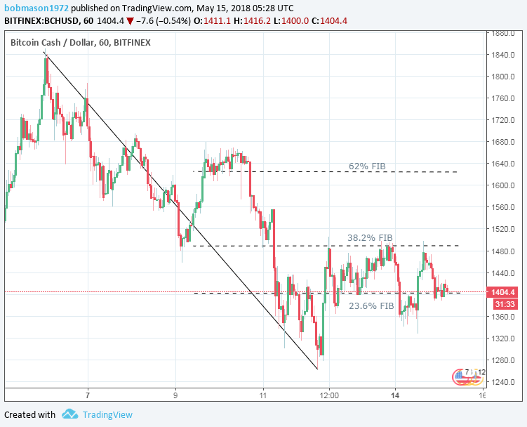 BCH/USD 15/05/18 Hourly Chart