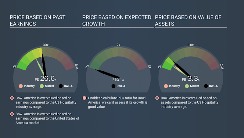 AMEX:BWL.A Price Estimation Relative to Market, January 27th 2020