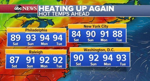 PHOTO: Temperatures will rise in the 90s across the East in the days ahead. (ABC News)