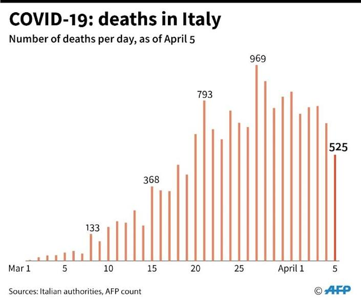 Number of deaths per day in Italy, as of April 5 (AFP Photo/Robin BJALON)