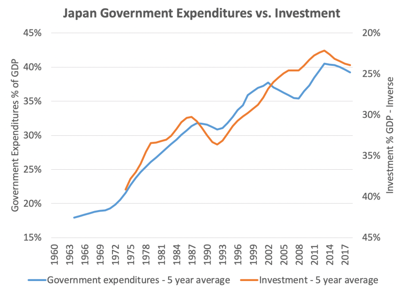 <i>As Japan's government sector expanded its share of the economy, investment's share declined. (Investment is on an inverted scale to highlight the comparison.)</i>