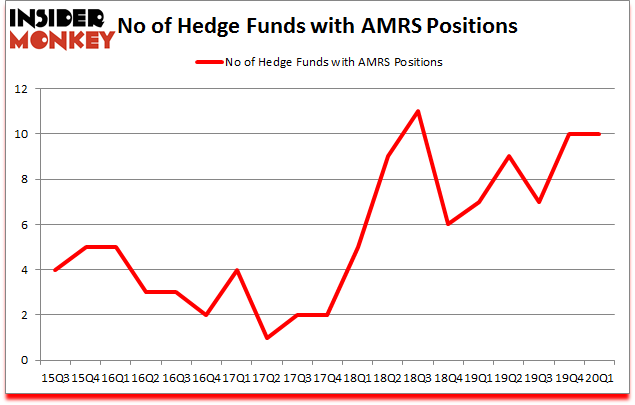 Is AMRS A Good Stock To Buy?