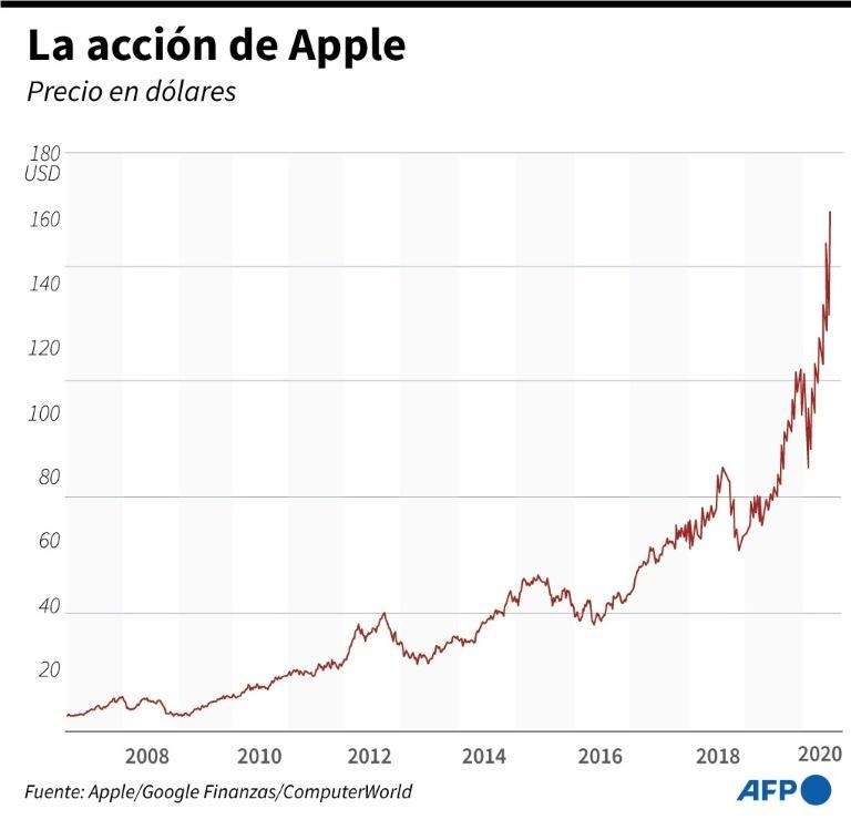La acción de Apple