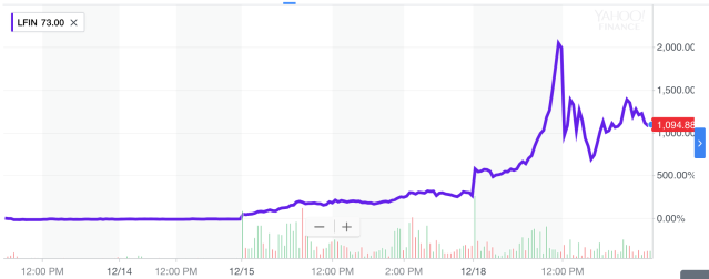 Shares of Longfin have gained about 1,000% since debuting last Wednesday. And it's all because of blockchain. (Source: Yahoo Finance)