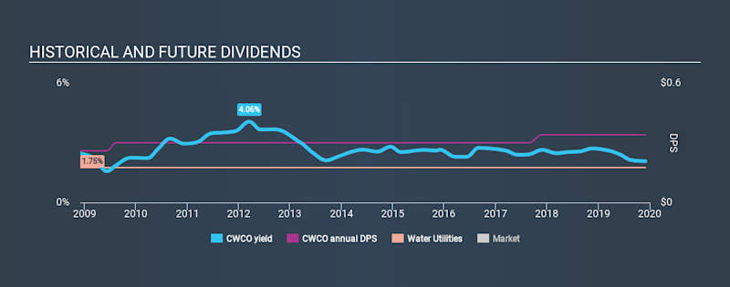 NasdaqGS:CWCO Historical Dividend Yield, December 1st 2019