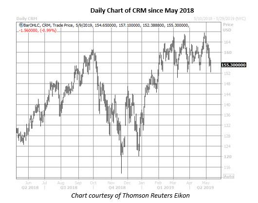 crm stock daily price chart on may 9