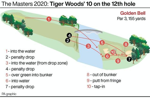 GOLF Masters Woods