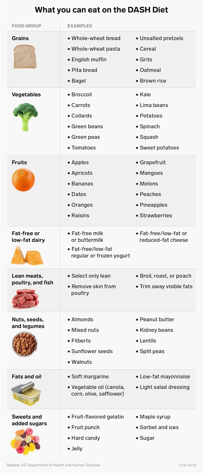 what you can eat on the DASH diet