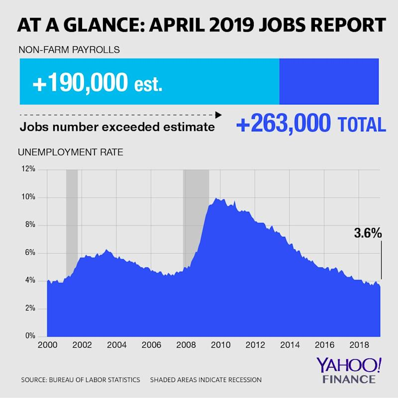Non-farm payroll additions totaled 263,000 for the month of April, while the unemployment rate fell to a 49-year low.