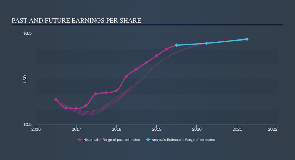 NasdaqGS:CSWI Past and Future Earnings, October 17th 2019