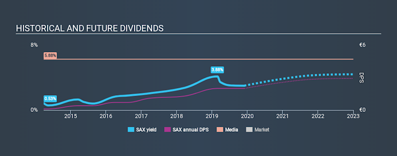 XTRA:SAX Historical Dividend Yield, December 1st 2019