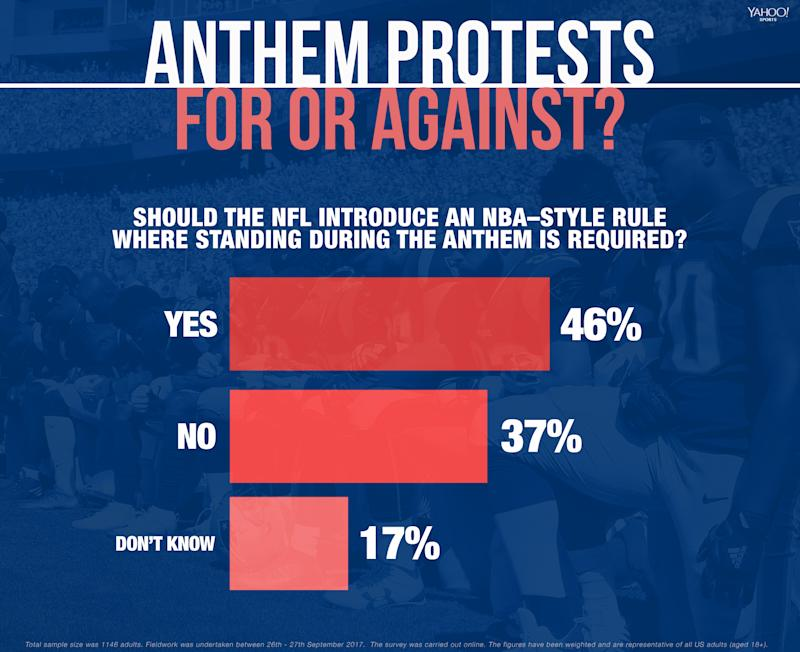 The online survey, conducted Sept. 26 and 27 by YouGov in association with Yahoo Sports, comprised 1,146 adults, and were weighted to represent the entire American population over 18.(Amber Matsumoto/Yahoo Sports)