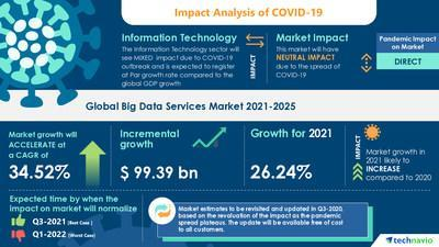 Technavio has announced its latest market research report titled Big Data Services Market by End-user and Geography - Forecast and Analysis 2021-2025
