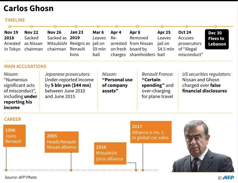 Ghosn said the restrictions on seeing his wife Carole were one of the reasons he decided to skip bail and flee Japan