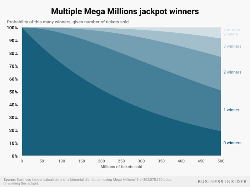 mega millions shaded binomial