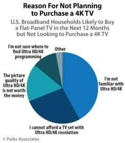 Parks Associates: More Than 330 Million 4K UHD TVs Will Be Sold Globally by the End of 2019