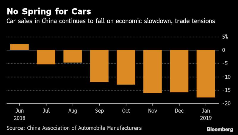 China's passenger auto sales decline 17.7% YoY in Jan