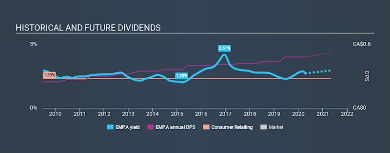 TSX:EMP.A Historical Dividend Yield April 10th 2020
