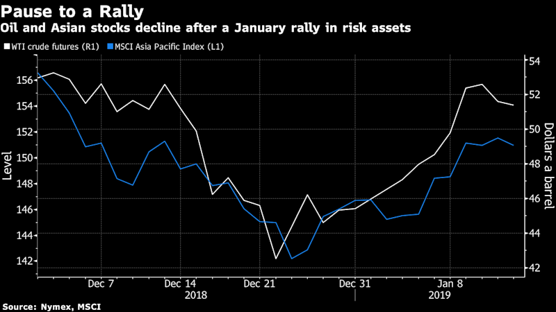 Oil Retreats as Risk Appetite Shrinks After Rally to Bull MarketMore