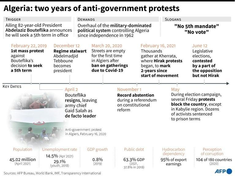 Algieria: two years of anti-government protests