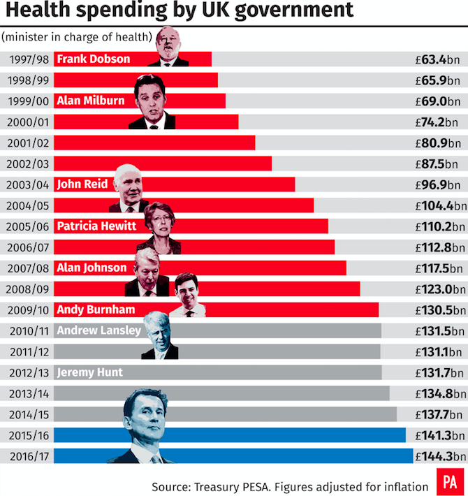 <em>The comparison of health spending between differing UK Governments (PA)</em>