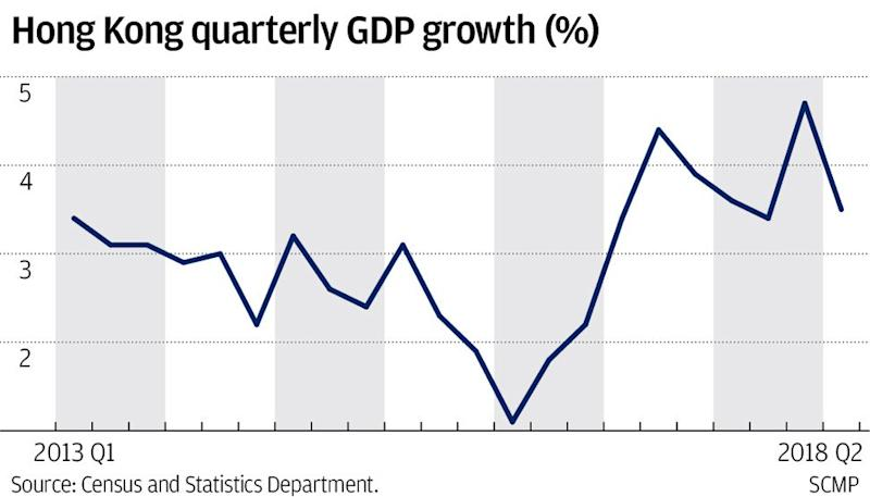 Hong Kong GDP records 3.5 per cent growth for second quarter on strong consumption and markets