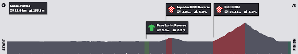 Zwift Tour de France Stage 4: Route profile
