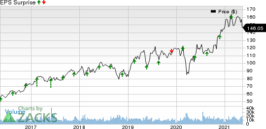 Analog Devices, Inc. Price and EPS Surprise
