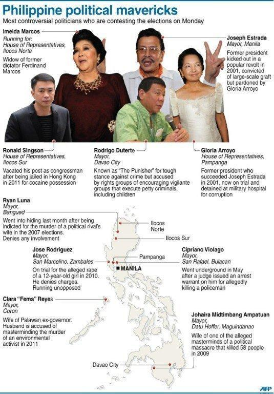 Graphic showing the Philippines' 10 most controversial politicians who are contesting Monday's mid-term elections