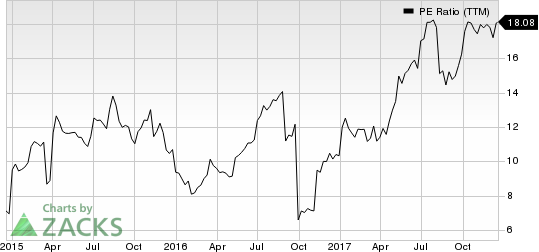 Vectrus, Inc. PE Ratio (TTM)
