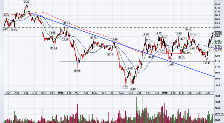 chart of GOLD stock