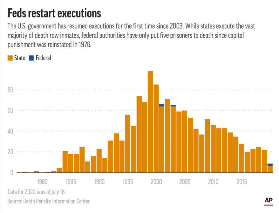 U.S. federal and state executions by year since 1976.;