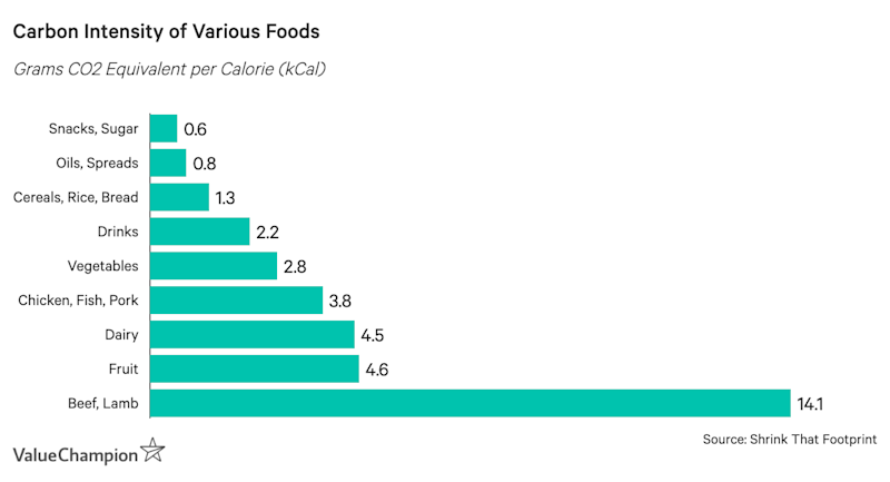 Carbon Intensity of Various Foods