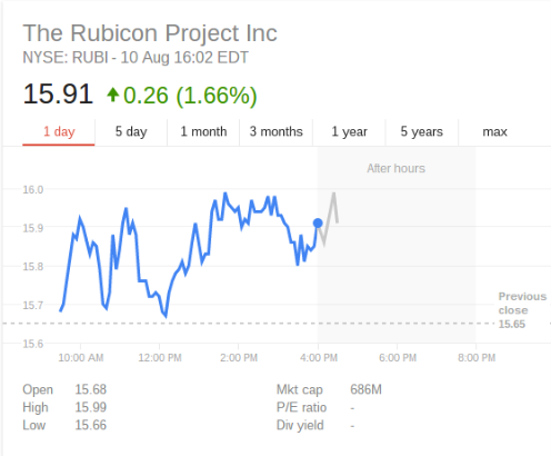 Rubicon Project stock
