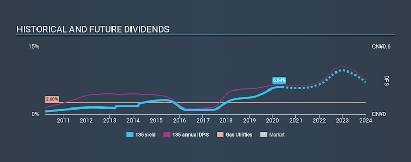SEHK:135 Historical Dividend Yield May 28th 2020